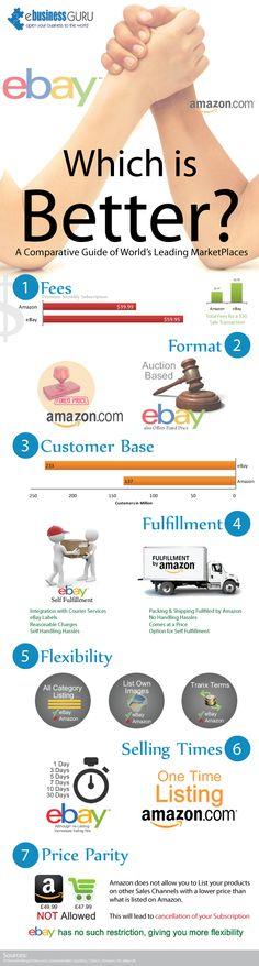 Amazon vs eBay - Infographic