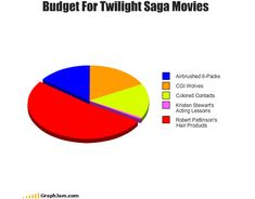 35 Extremely Funny Graphs and Pie Charts – Funny Photo İdeas