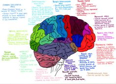 Boost your creativity by effectively using mind mapping [ more creativity: http://makeyourideasart.com ]