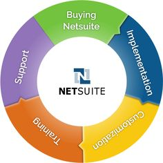 inoday is equipped with an experienced team who is proficient at working with NetSuite's eCommerce platform – SuiteCommerce. http://inoday.com/netsuite-development/netsuite-development-services/