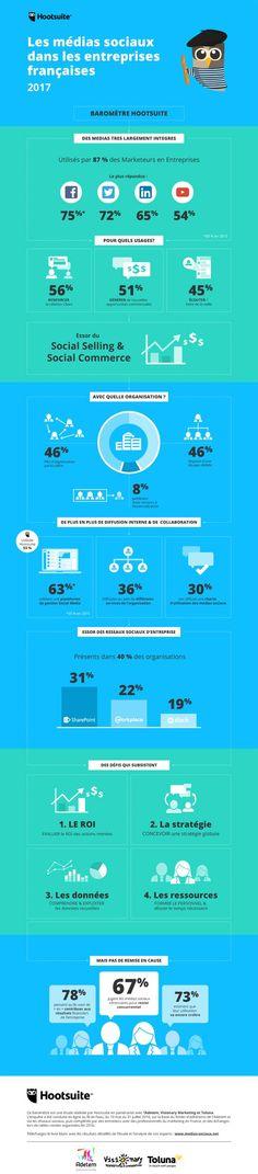 L'usage des réseaux sociaux par les entreprises françaises en 2017: émergence des #reseauxsociaux #videos et du #socialselling