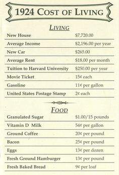 1924 Cost of Living