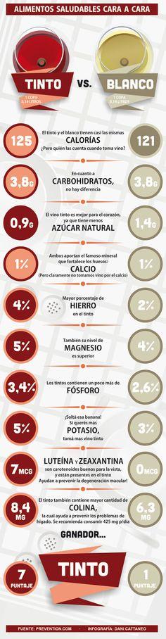 El vino tinto tiene menos azúcar y más hierro: