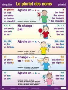 French and Spanish Language Teaching Materials French Language Lessons, French Language Learning, French Lessons, Spanish Language, French Flashcards, French Worksheets, French Teacher, Teaching French, Learn To Speak French