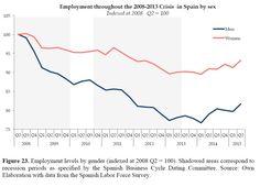 Empleo en España durante crisis 2008-2013 por sexo