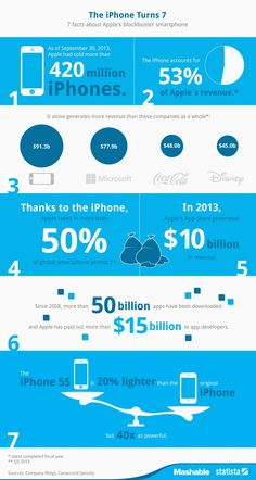 Statista's infographic features seven facts about the 7-year-old iPhone, released on this day in 2007.