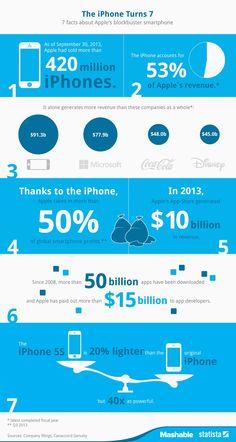 7 fatos relevantes no 7º aniversário de lançamento do iphone.