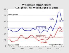 Here are some statistics about how American consumers are harmed by collusion between corrupt sugar magnates and corrupt politicians who together seek their own special interests at the expense of the general welfare.
