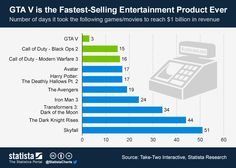 GTA V is the Fastest-Selling Entertainment Product Ever