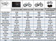 Crazy Fat E-Bike Pricing Exposed Bike Prices, Fat Bike, All Terrain Bike