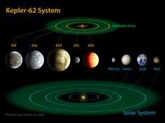This diagram compares the planets of the inner solar system to Kepler-62, a five-planet system about 1,200 light-years from Earth in the constellation Lyra. The five planets of Kepler-62 orbit a star classified as a K2 dwarf, measuring just two thirds the size of the sun and only one fifth as bright.