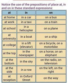 Prepositions of place at in on English grammar