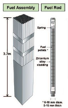 Components of a Nuclear Reactor Fuel Rods - Google Search