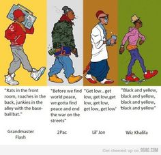 The evolution of Hiphop