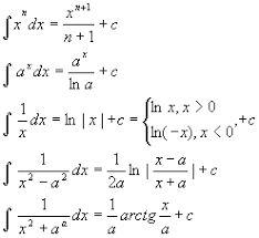 reguli de derivare – Căutare Google 1 J, Google, Math Equations