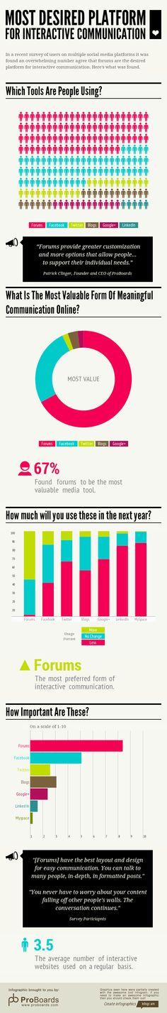 ProBoards-Social-Media-Study-Forums