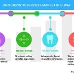 Orthodontic Services Market in China - Direct and Online Sales to Boost Growth | Technavio