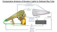 A Discussion on the Plausibility of the Dendera Lights as a form of Ancient Electrical Engineering Technology by Prophessor A. Engineering Technology, Electrical Engineering, Kemet Egypt, High Voltage, Lotus, Lights, Puzzles, African, Puzzle