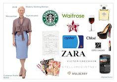 Customer Profile - Fashion Customer Profile Example, Client Profile, Company Profile, A Level Textiles, Fashion Sketchbook, Working Woman, Personal Style, How To Plan, Fashion Boards