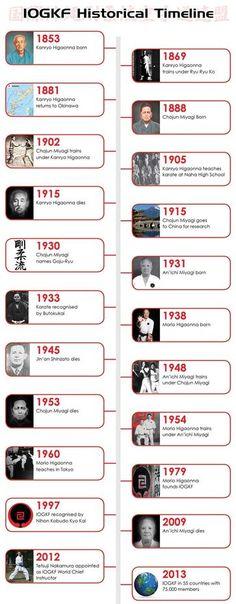 Karate Club, Karate Kid, Miyagi, Ralph Macchio, Jaden Smith, Shotokan Karate Kata, Goju Ryu Karate, Karate Styles, Okinawan Karate