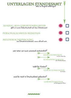 Wichtiger Papierkram! | Hochzeitsblog
