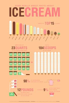 Infographic Design Inspiration this summer: try a new beer and new icecream flavour EVERY day- accompany with a Green Ice Cream, Love Ice Cream, Ice Cream Parlor, Ice Cream Facts, Naked Cakes, Brenda, Ice Cream Social, Ice Cream Flavors, Food Facts