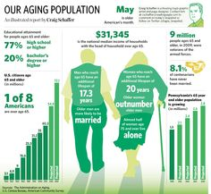 Our Aging Population.  An illustrated report by Craig Schaffer