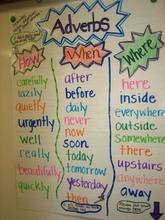 "What a beautiful ""chart"" of some very common and useful English adverbs! Can you make a sentence using some of them?"