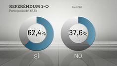 """CEO sobre l'1-O: 67,5% de participació. 62,4% a favor del """"sí"""" i 37,6%, del """"no"""""""
