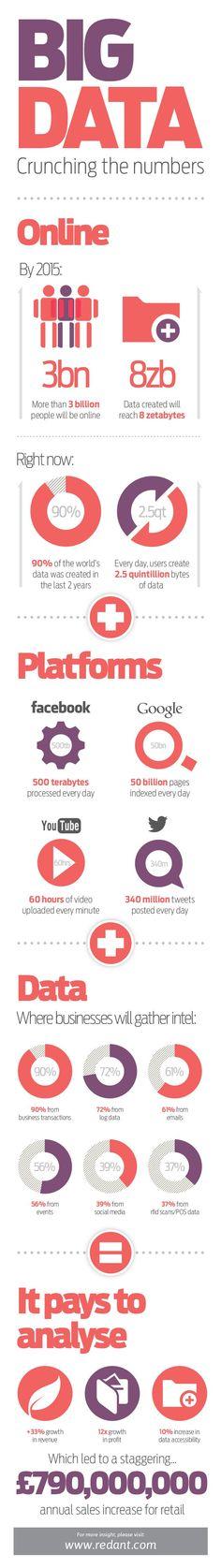 Big Data Crunching Numbers #bigdata