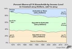 Here's another look in the two charts above showing how America's lower-income and middle-income households have declined as a share of all US households between 1967 and 2014, while the share of high-income households keeps increasing. 1. The top chart shows the three income groups: a) low-income households with income of $35,000 and below (in [...]