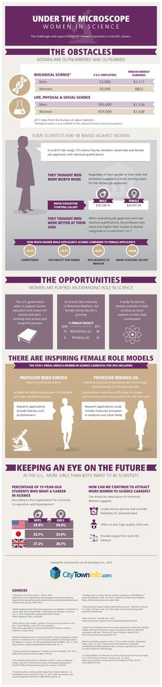 women are outnumbered and outearned in science #STEM #changetheratio
