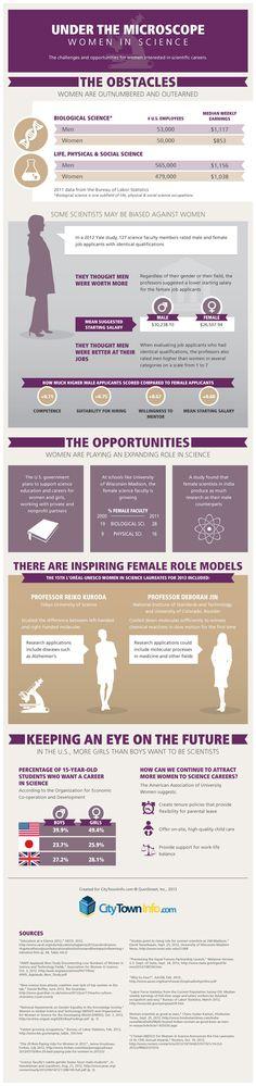 Bajo el microscopio: mujeres en la Ciencia #infografia #infographic #education