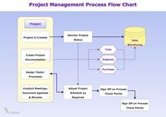 Image from http://www.conceptdraw.com/samples/resource/images/solutions//BUSINESS-PROCESS-DIAGRAMS-Flow-Charts-Project-Management-Process-Flow-Chart.png.