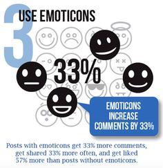 """Tuits con emoticonos posts reciben un 33% más comentarios y generan un 33% más de """"shares"""". Además, estos posts gustan mucho más que aquellos en los que no los encontramos (un 57% más)."""