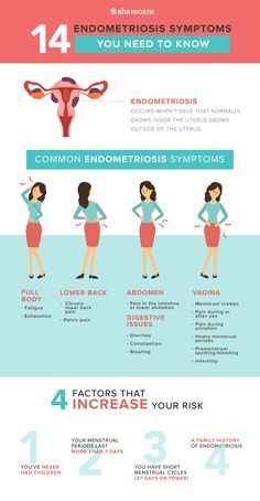 What is endometriosis? How does it affect fertility? - One of the most common health issues for women today is endometriosis. A very painful disorder, in which tissue similar to the endometrium tissue (which Endometriosis Stages, Endometriosis Surgery, Endometriosis Awareness, Fibromyalgia, Cancer Awareness, Transvaginal Ultrasound, Health And Wellbeing, Women's Health, Wellness