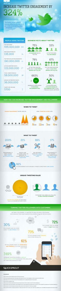 How to Increase Twitter Engagement by 324%. Nice overview of Twitter stats [INFOGRAPHIC]
