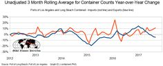 September 2017 Import Sea Containers Continue To Suggest Improving Economy, Exports Not So Much