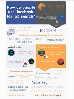 How people use Facebook to find a job From Linkhumans