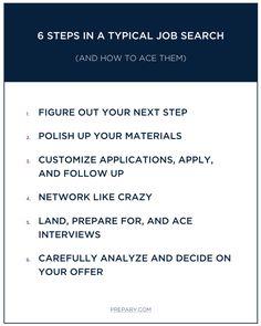 Job Search Process