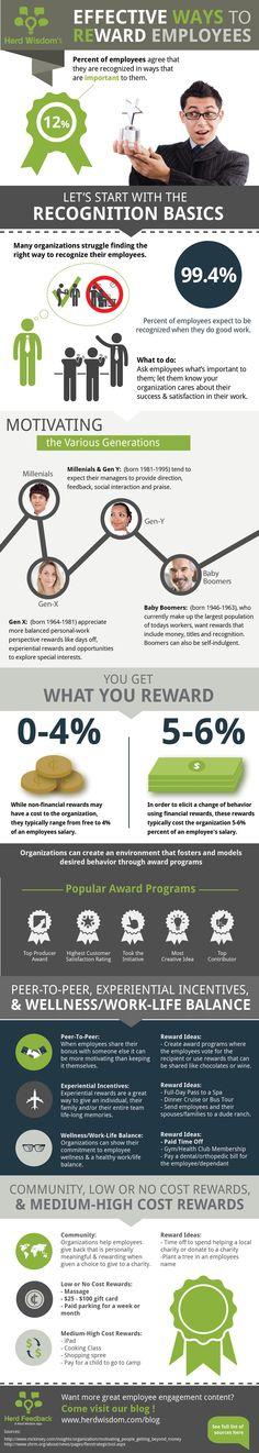 Infographic - Effective Ways to Reward Employees - @Herd Wisdom