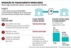 Troca de banco em financiamento imobiliário deve ficar 60% mais barata.