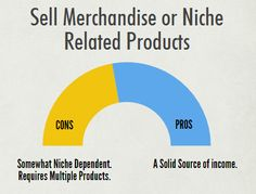 Niche Products to Sell Online