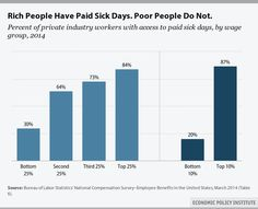 Fact: Rich people have paid sick days. Poor people do not. Not like we didn't know this already