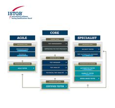 Certifying Software Testers Worldwide - ISTQB® International Software Testing Qualifications Board