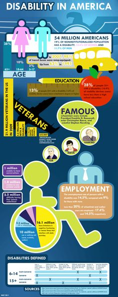 some 54 million Americans - a full 19 percent of the non-institutionalized population - suffer from a physical or cognitive disability. This infographic examines the subject of disability in America and highlights some of the obstacles that disabled Ameri Sexy Bikini, E Mobility, Financial Aid For College, College Grants, Disability Awareness, Disability Help, Disability Quotes, Autism Awareness, Developmental Disabilities