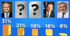 3. Preferred Liberal PM: Malcolm Turnbull 31%, Don't Know 21%, Someone Else 19%, Tony Abbott 18% & Joe Hockey 6%. | Frenemies, Enemies & Chocolate. Top Five Best And Worst Moments In Parliament This Week.