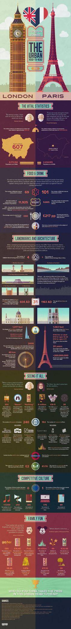 infographic- London vs. Paris: An Infographic Love the colors