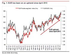 Nomura: is the #EURUSD uptrend Intact? http://forex-quebec.com/nomura-is-the-eur-usd-uptrend-intact/ #forex #eur #euro