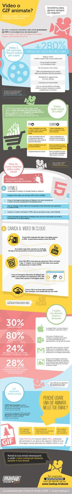 Video e GIF animate nelle Email - http://bit.ly/infogragifemail